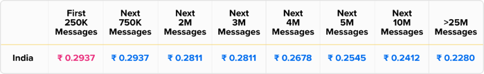 current Cost Per Message