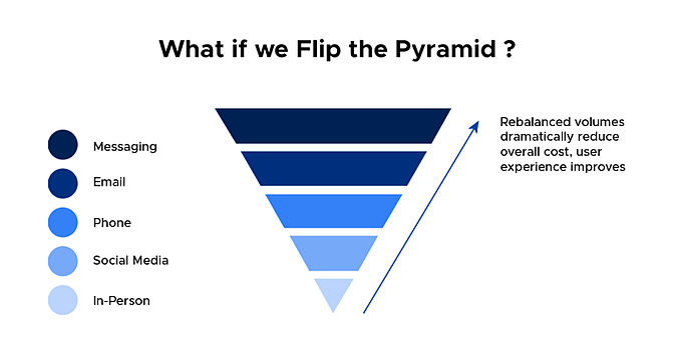 flip-the-pyramid