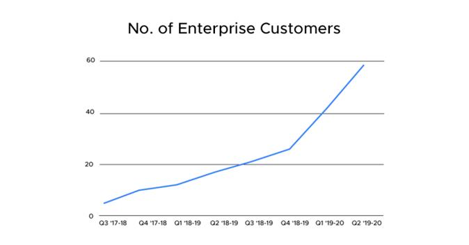 haptik-customers