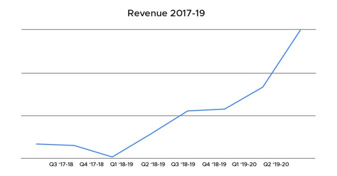 haptik-revenue