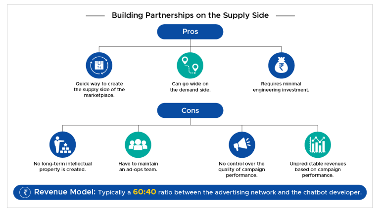 partnerships-supply-side