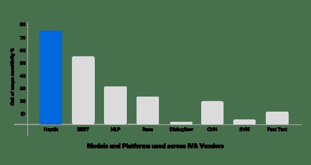 reduced-training-data