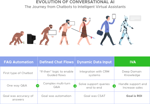 Evolution-of-conversational-ai