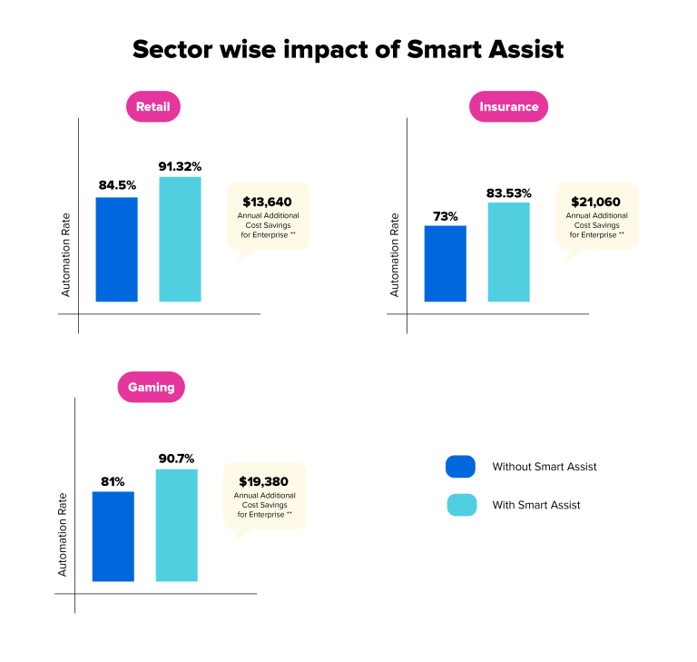 sector-wise-impact-smart-assist