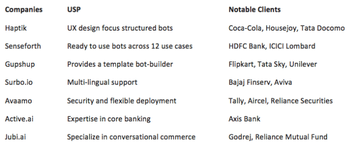 chatbot-builders