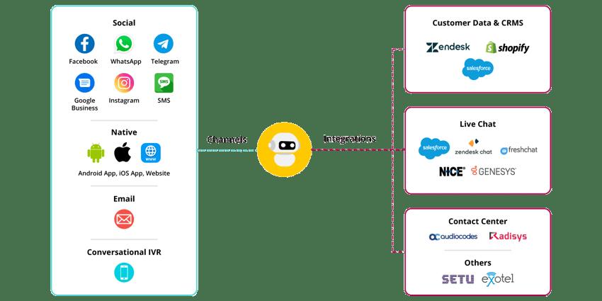 Channels-&-Integrations