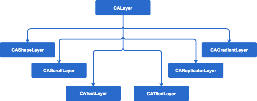 calayer_hierarchy