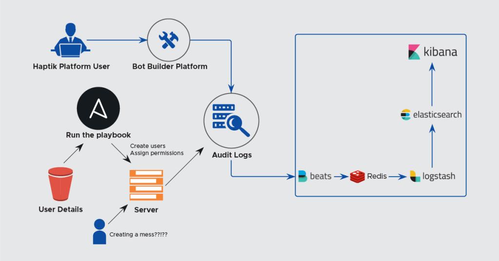 audit-user-activity-pipeline