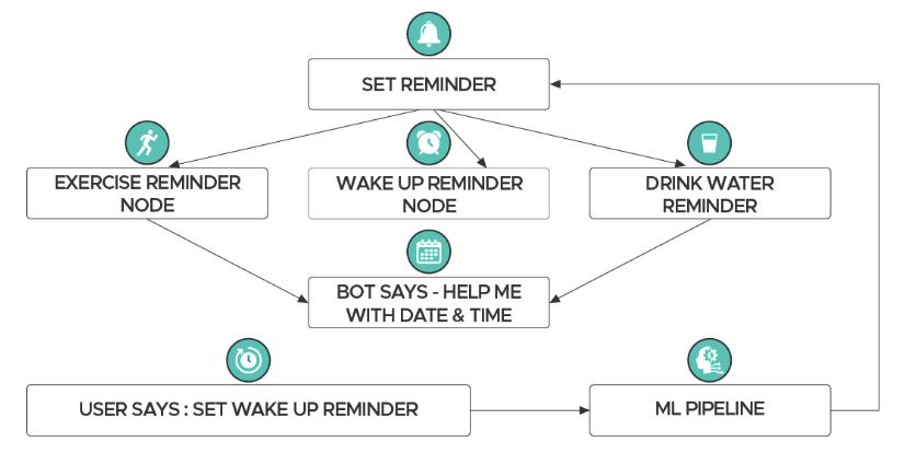 bot flow