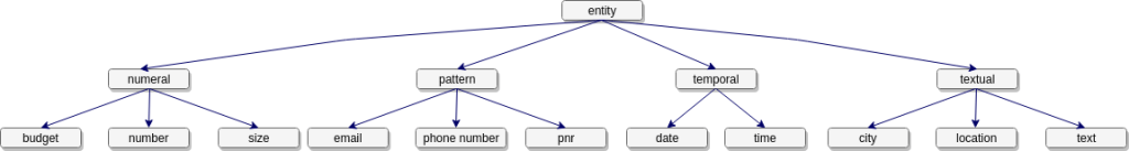 entity_hierarchy