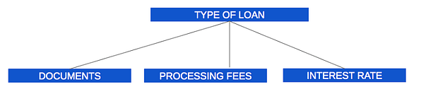 solution-type-of-loan