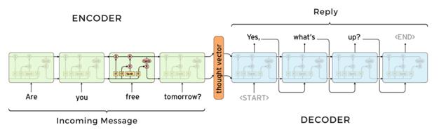 Neutral-conversion-model
