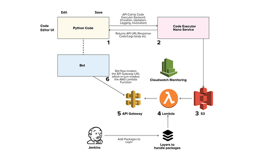 Code-Executor-Flow-Consumption-APIs