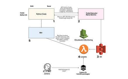 Dropped-usage-API-Gateway
