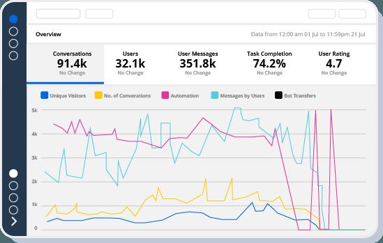 Haptik-Intelligent Analytics Dashboard