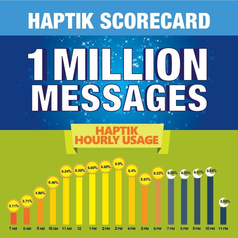 Haptik-scorecard