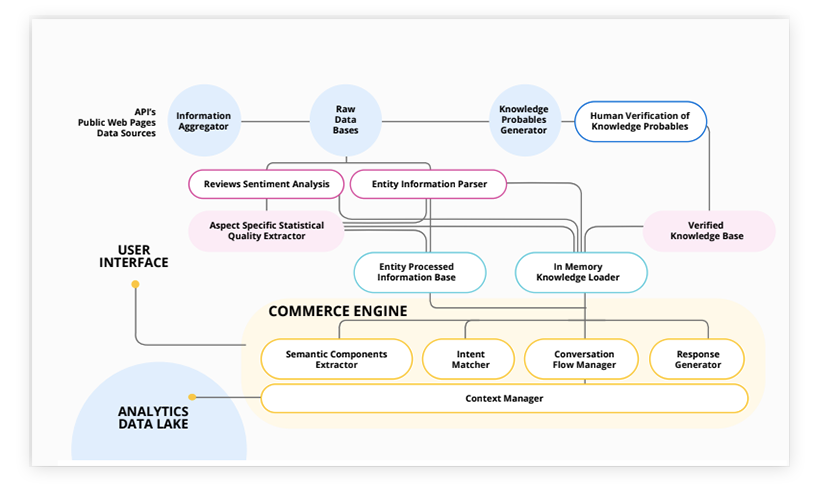 nlu-commerce-3