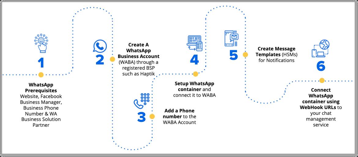 whatsapp-enterprise
