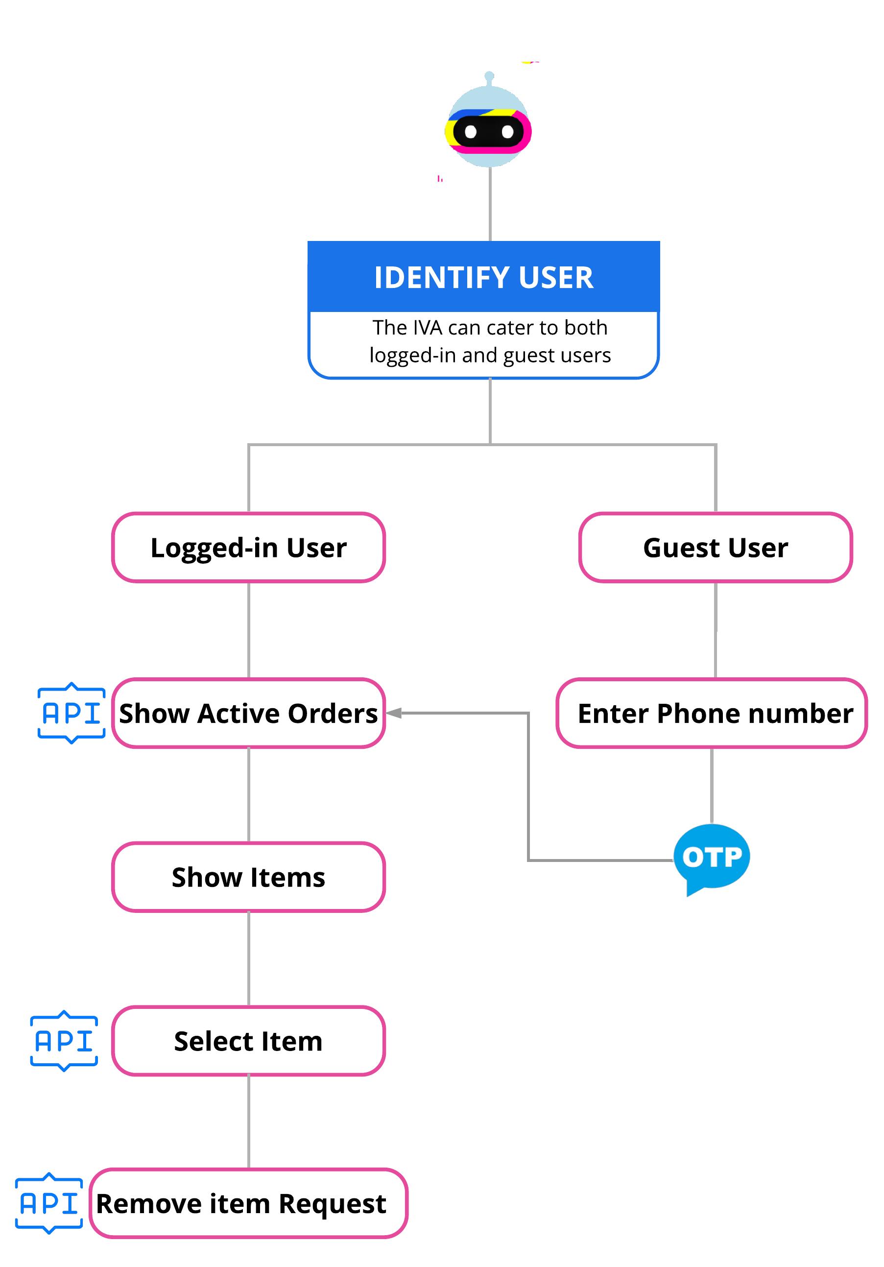 modify-order-flow