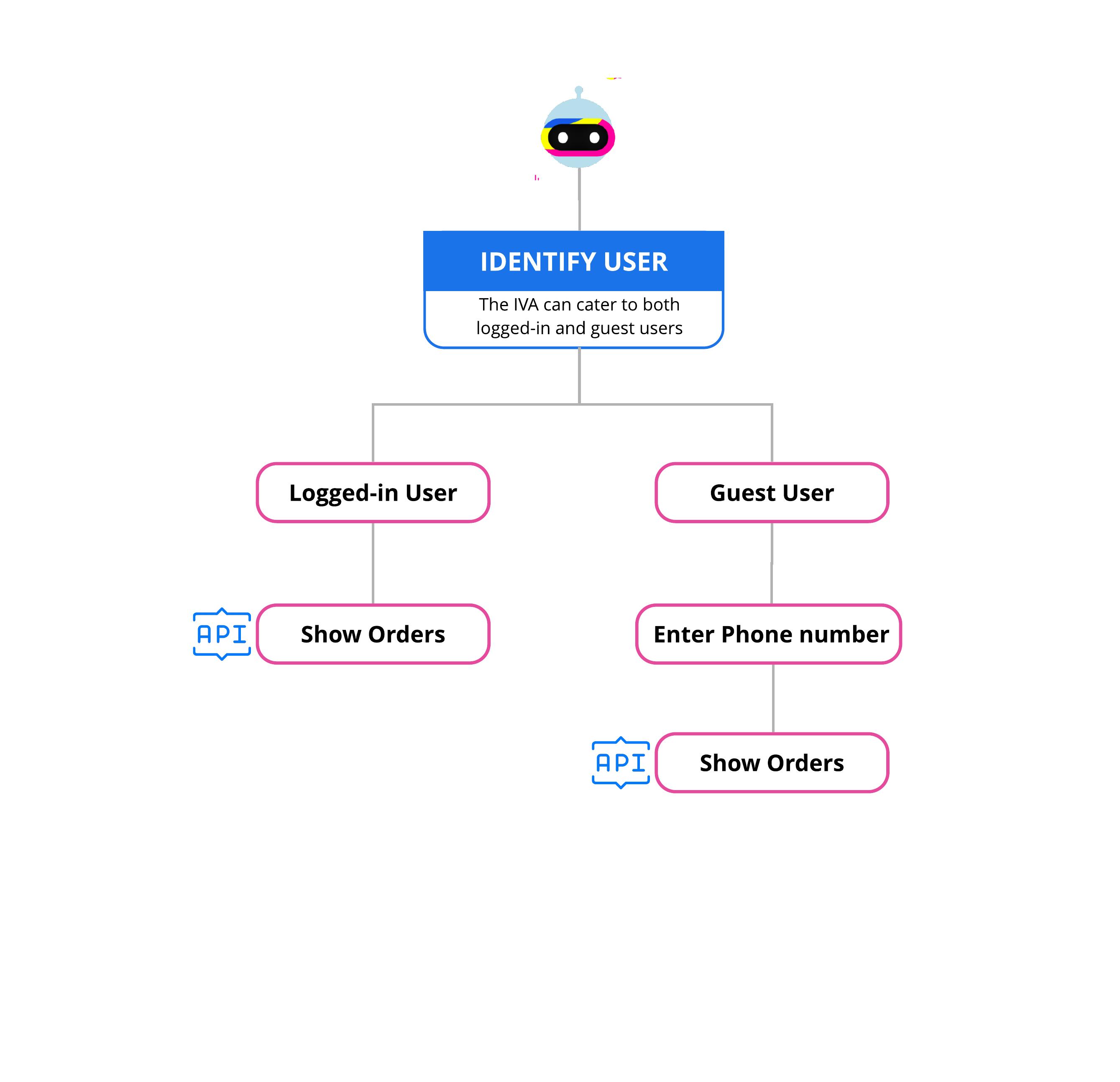 view-orders-flow